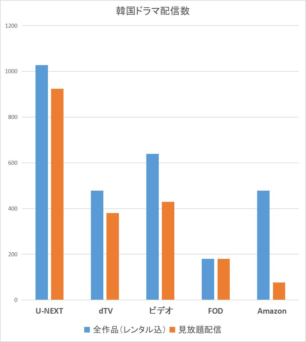 韓国ドラマ配信数比較 グラフ