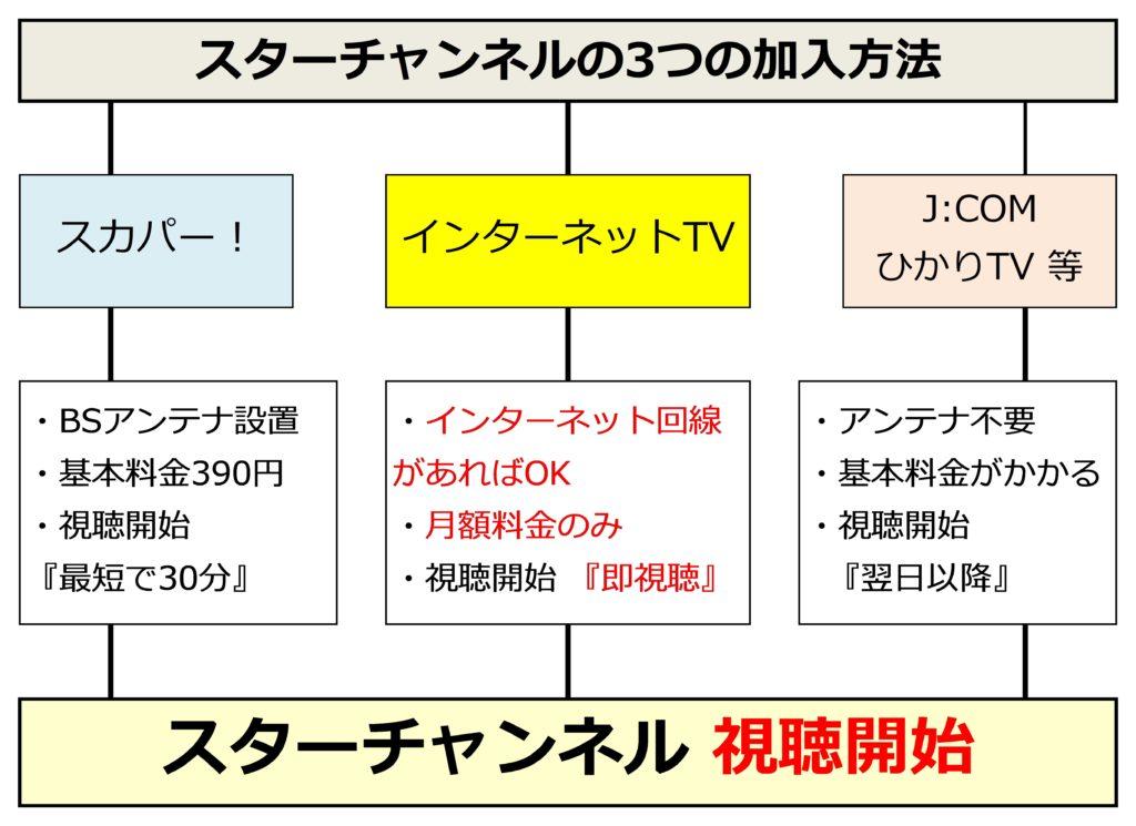 スターチャンネル視聴方法図