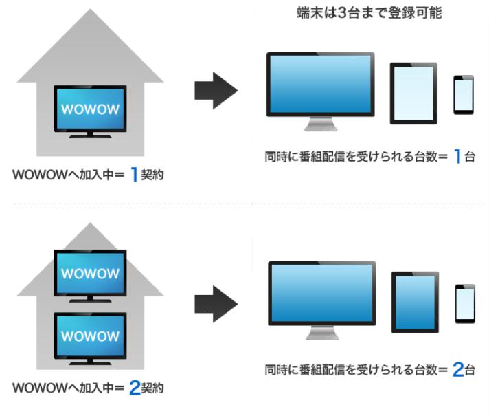 WOWOW 端末登録台数