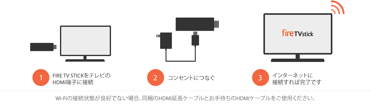Amazon Fire TV Stickセットアップ