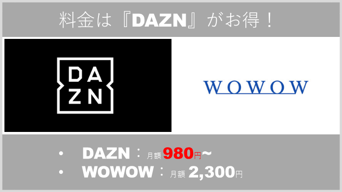 エル・クラシコが視聴できるDAZNとWOWOWでは、DAZNのほうが安くお得!