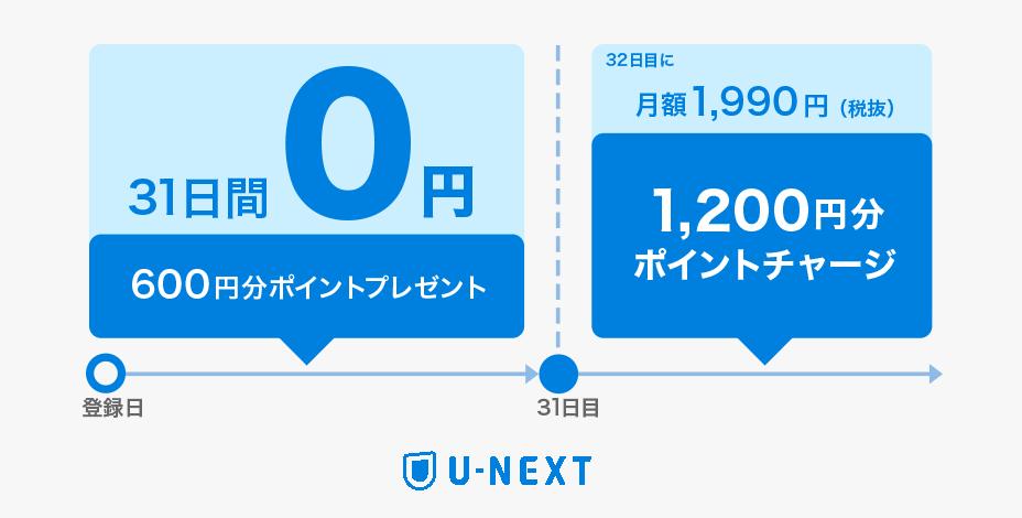U-NEXT ポイントチャージ2