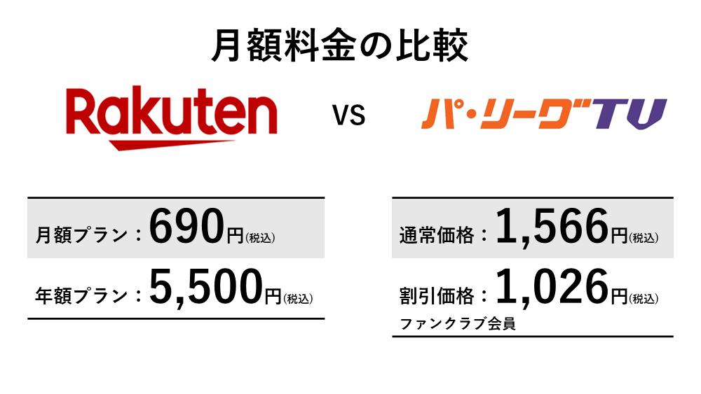 楽天TV(Rakuten パ・リーグ Special)とパ・リーグTVの月額料金