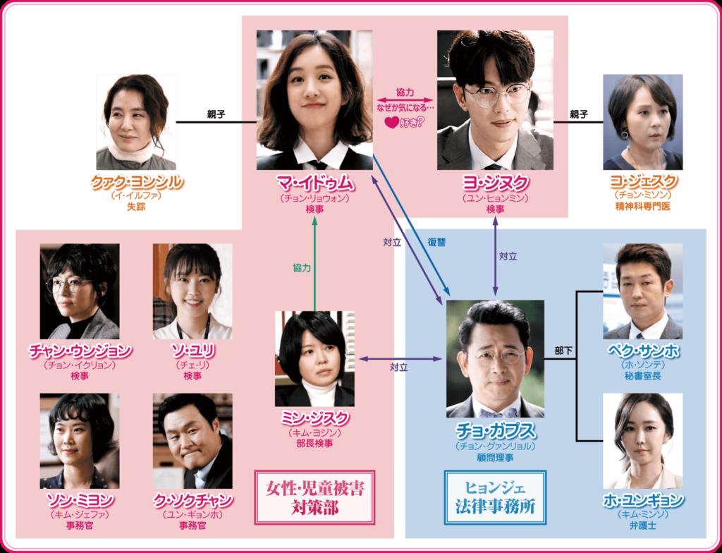 魔女の法廷 相関図ⓒ2017 KBS
