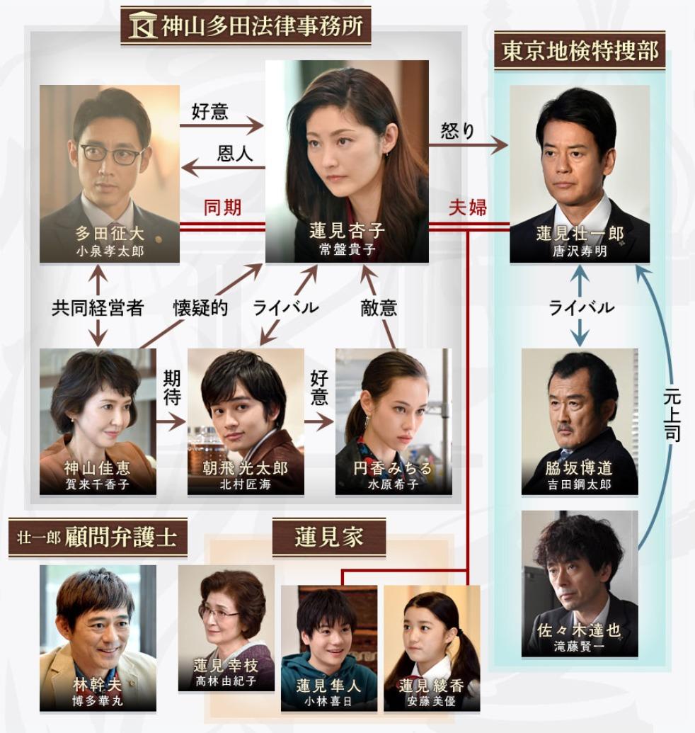 グッドワイフ TBSドラマ 相関図