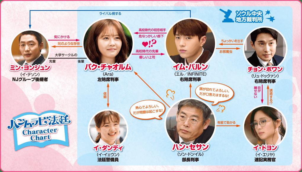 ハンムラビ法廷~初恋はツンデレ判事!?~ 相関図
